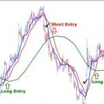 Vše o strategii klouzavé průměry  (Strategie Moving Average Crossover)