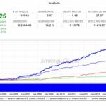 Zdarma AOS ke knize v portfoliu dosáhly zhodnocení 640% za 13 let (ke stažení zdarma jen do 15.8)